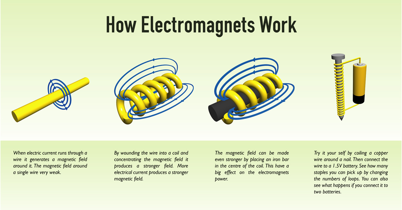 How Electromag s Work on magnet science project